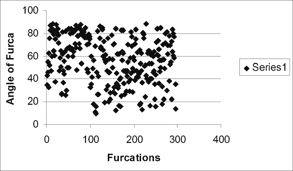 Mathematical analysis of furcation angle in extracted