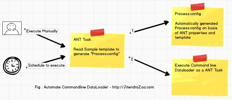 Automate Command Line Data Loader