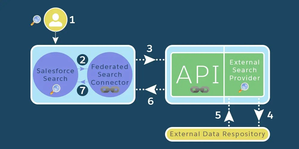Federated Search in Salesforce