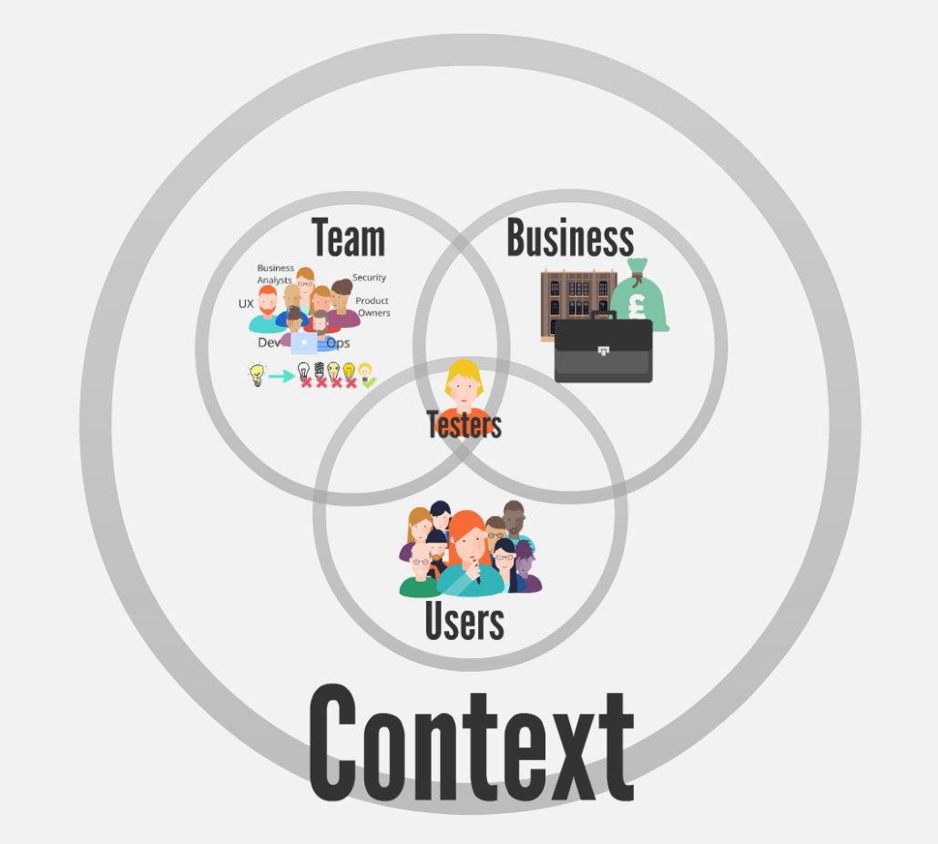 Context contains teams, business & users