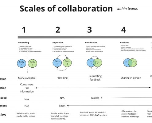 Scales-of-collaboration