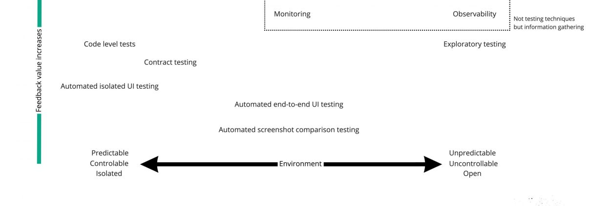 Testing techniques plotted on a speed, value, environment axis