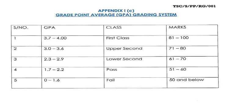 TSC GPA grading system 2020