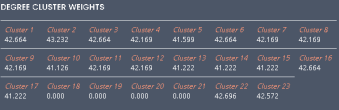 Student KUCCPS calculatedexample cluster weights