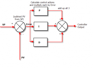 How does a PID controller work? > jjrobots