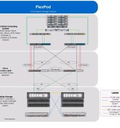 overview cabling diagram esxi51 ucsm2 clusterdeploy 002 [ 1077 x 957 Pixel ]