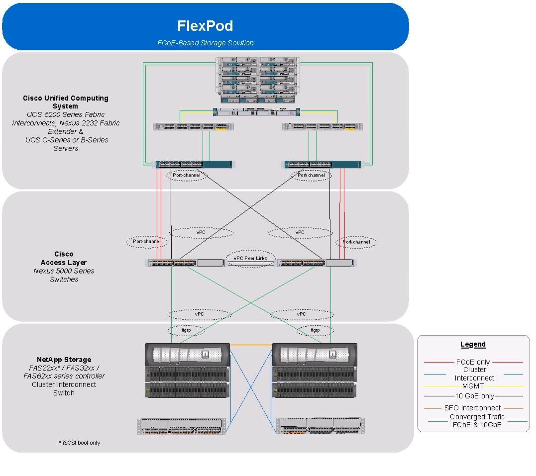 cisco ucs diagram porsche 944 radio wiring jk 47