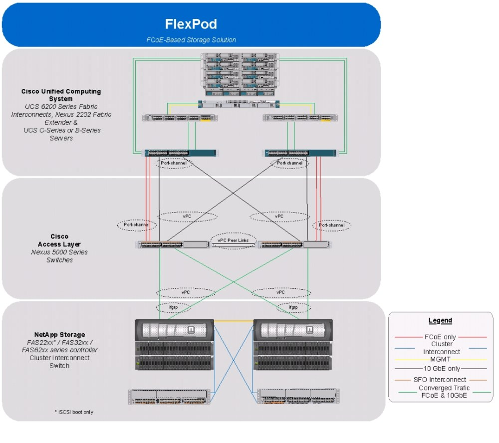 medium resolution of overview cabling diagram esxi51 ucsm2 clusterdeploy 002
