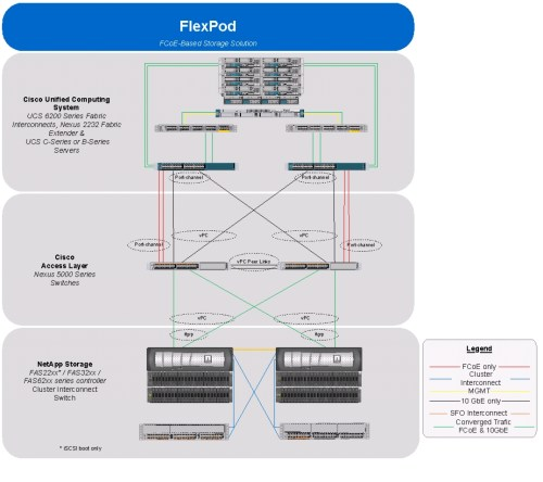 small resolution of overview cabling diagram esxi51 ucsm2 clusterdeploy 002