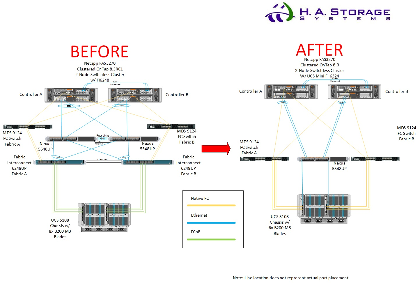 cisco ucs diagram 2000 jeep grand cherokee wiring migrating from a fi6248 to mini 6324 jk 47