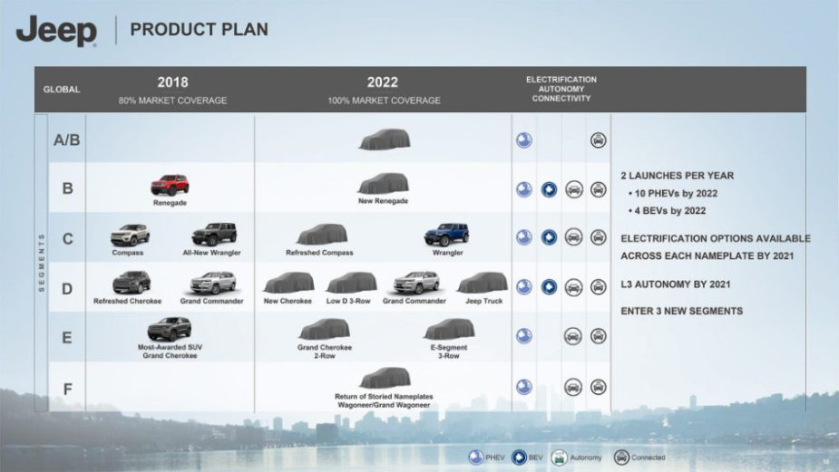 2022 Jeep Roadmap
