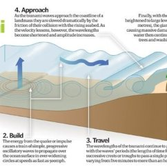 Tsunami Diagram With Labels Subaru Forester Exhaust System Causes Of Geography From Ks3 To Ib Picture
