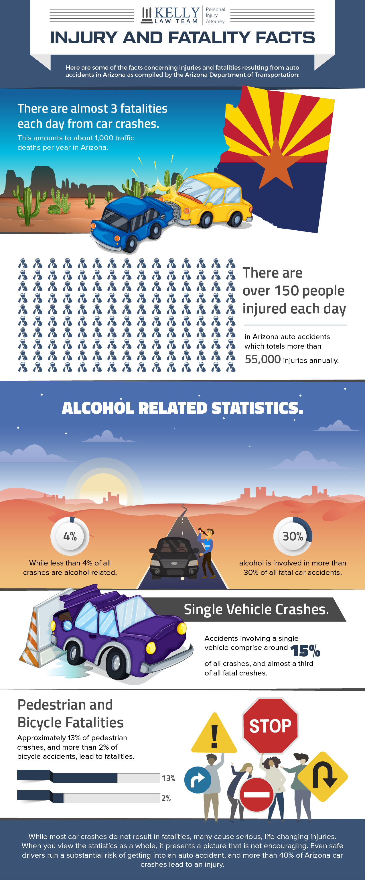 Arizona Car Accident Statistics