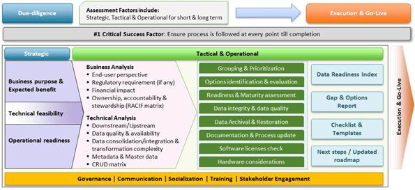 Figure: 2 – Base framework for Data readiness
