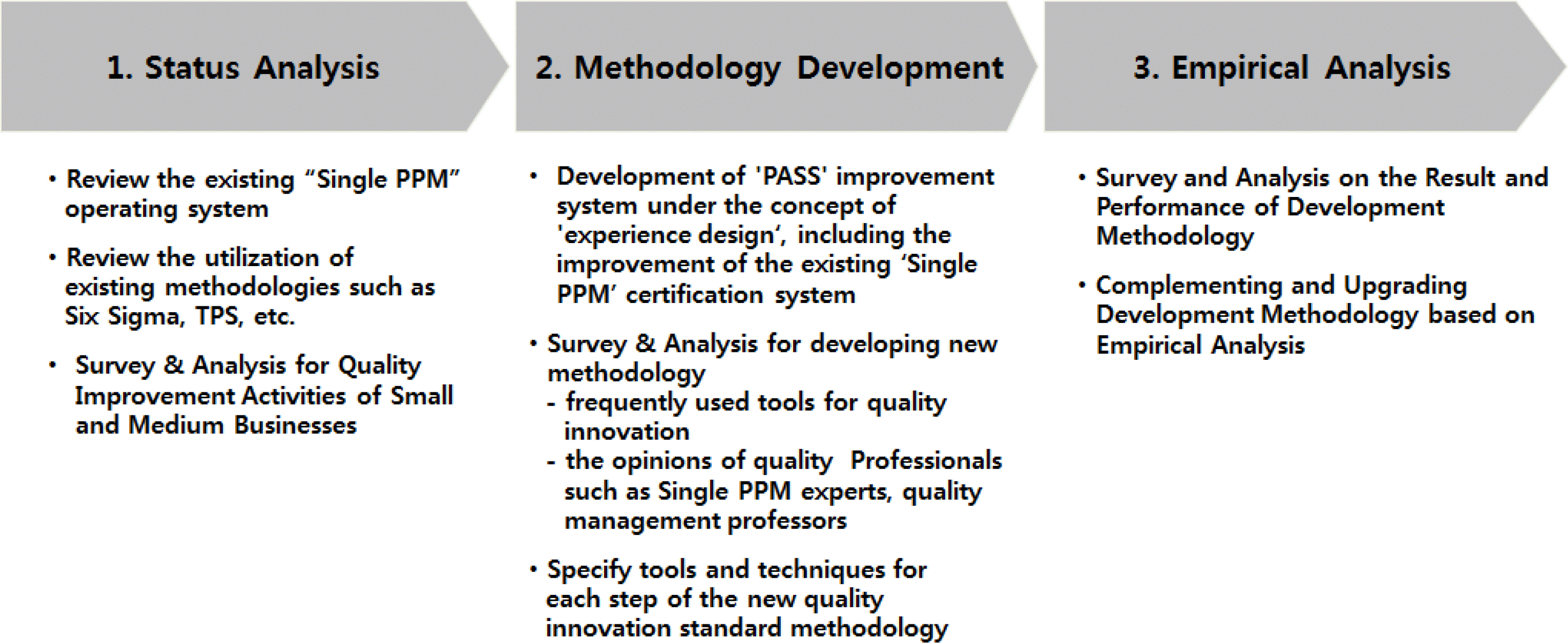 Development Of Standard Method For Quality Innovation To