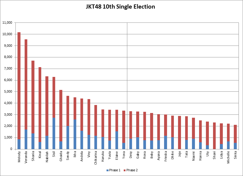 10th-single-election-phase-2