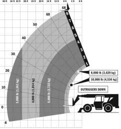 skytrak 10054 load chart or down [ 1632 x 1340 Pixel ]