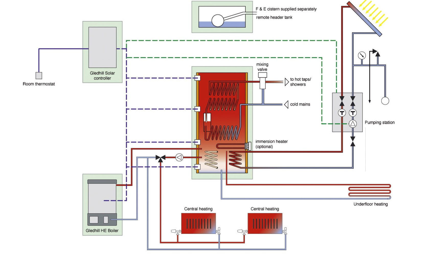 central heating mid position valve wiring diagram swm 32 multiswitch on boiler controls