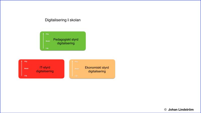 Pedagogiskt styrd digitalisering
