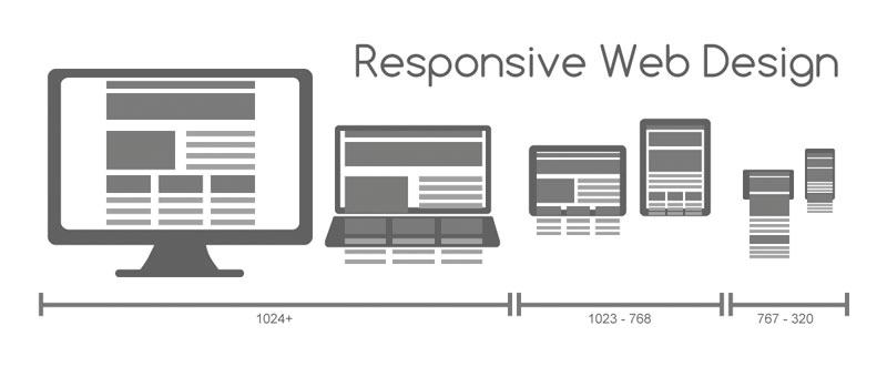 Qué es el diseño web responsive