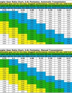 jkgearingg also jl  jlu wrangler axle gear ratios page rh jlwranglerforums