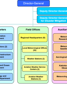 Organizational structure of jma also japan meteorological agency rh go