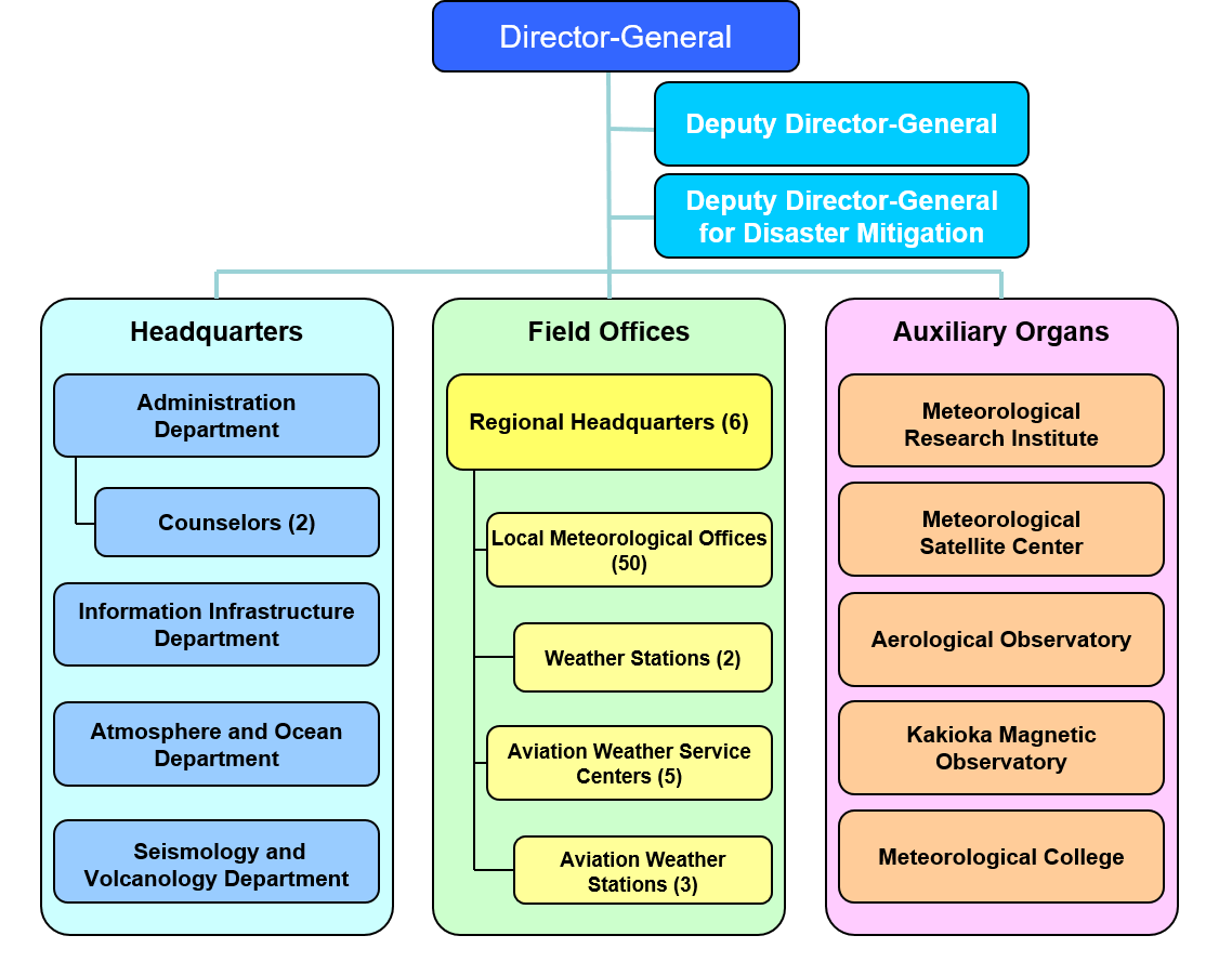 hight resolution of organizational structure of jma