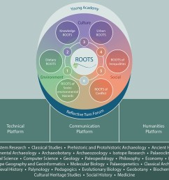 epistemological and interpretative research dialogue within the broad interdisciplinary frame of roots the post doctoral researchers and the doctoral  [ 960 x 836 Pixel ]