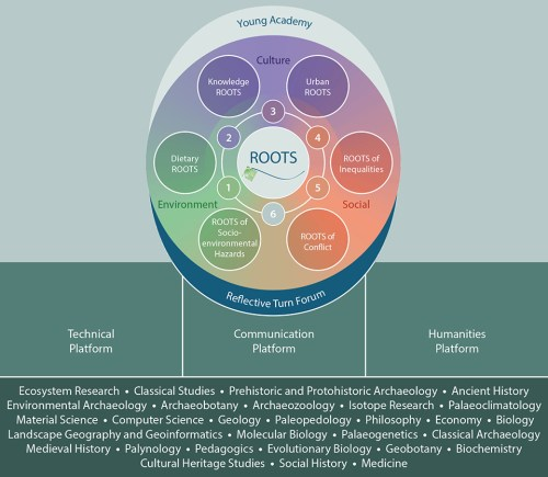 small resolution of epistemological and interpretative research dialogue within the broad interdisciplinary frame of roots the post doctoral researchers and the doctoral