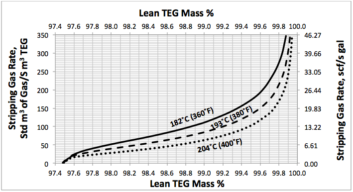High Pressure Regeneration of TEG with Stripping Gas