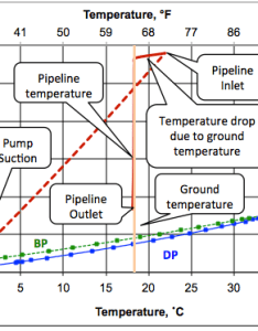 Phase envelope pumping path and dense pipeline pressure temperature profile also transportation of ethane by in the campbell rh jmcampbell
