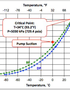 Figure also transportation of ethane by pipeline in the dense phase campbell rh jmcampbell
