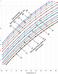 Figure  tvp as  function of rvp and temperature for motor gasoline natural typical  ngls also correlations conversion between true reid vapor pressures rh jmcampbell