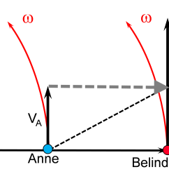 figure 2 belinda at the edge of the platform will have a peripheral speed of twice that of anne and thus the ball s peripheral speed needs to be  [ 4469 x 2257 Pixel ]