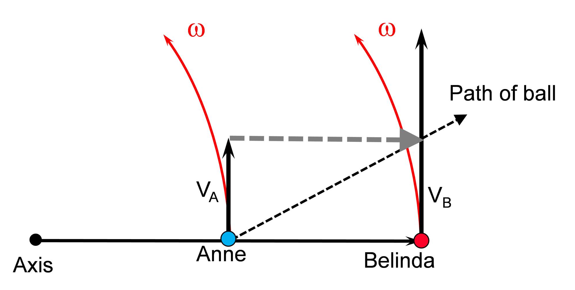 hight resolution of figure 2 belinda at the edge of the platform will have a peripheral speed of twice that of anne and thus the ball s peripheral speed needs to be