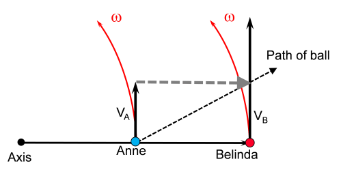 small resolution of figure 2 belinda at the edge of the platform will have a peripheral speed of twice that of anne and thus the ball s peripheral speed needs to be