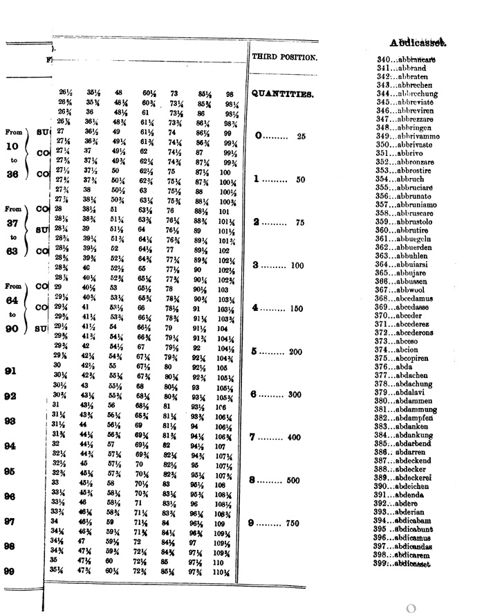 cotton codes