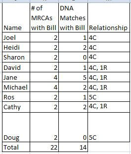 Bill's Matches