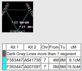Chr 7 TG Traceability