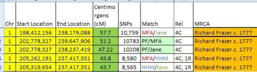Chr 1 4C matches