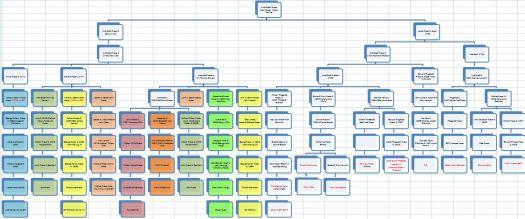 Frazer chart