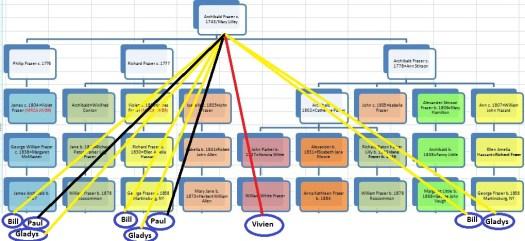 TG 8B Chart