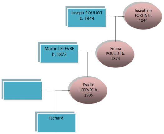 Pouliot LeFevre Diagram