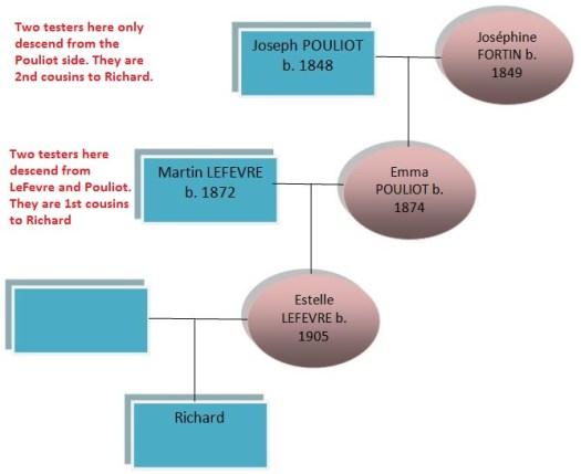 Pouliot LeFevre Diagram rev