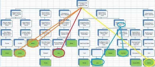 TG2AB Chart