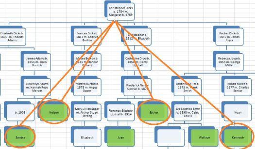TG9 Chart