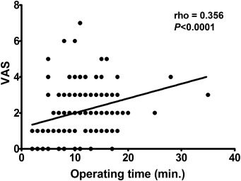 Feasibility and Acceptability of Office-Based Polypectomy