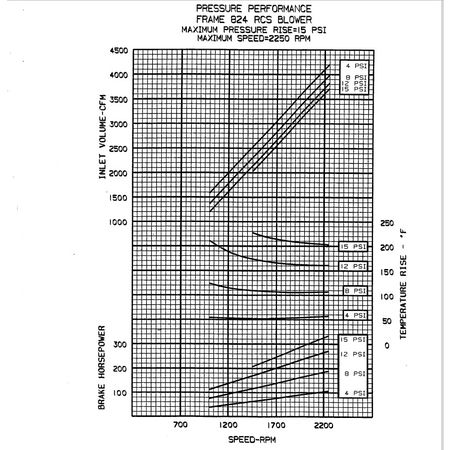 Used Camcorp Roots Dresser 824 RCSV Rotary lobe Blower Package  300HP  eBay