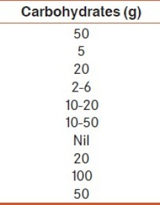 Table nutritive values of indian food stuffs also view image rh jmnn