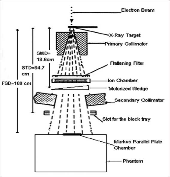 Journal of Medical Physics: Table of Contents